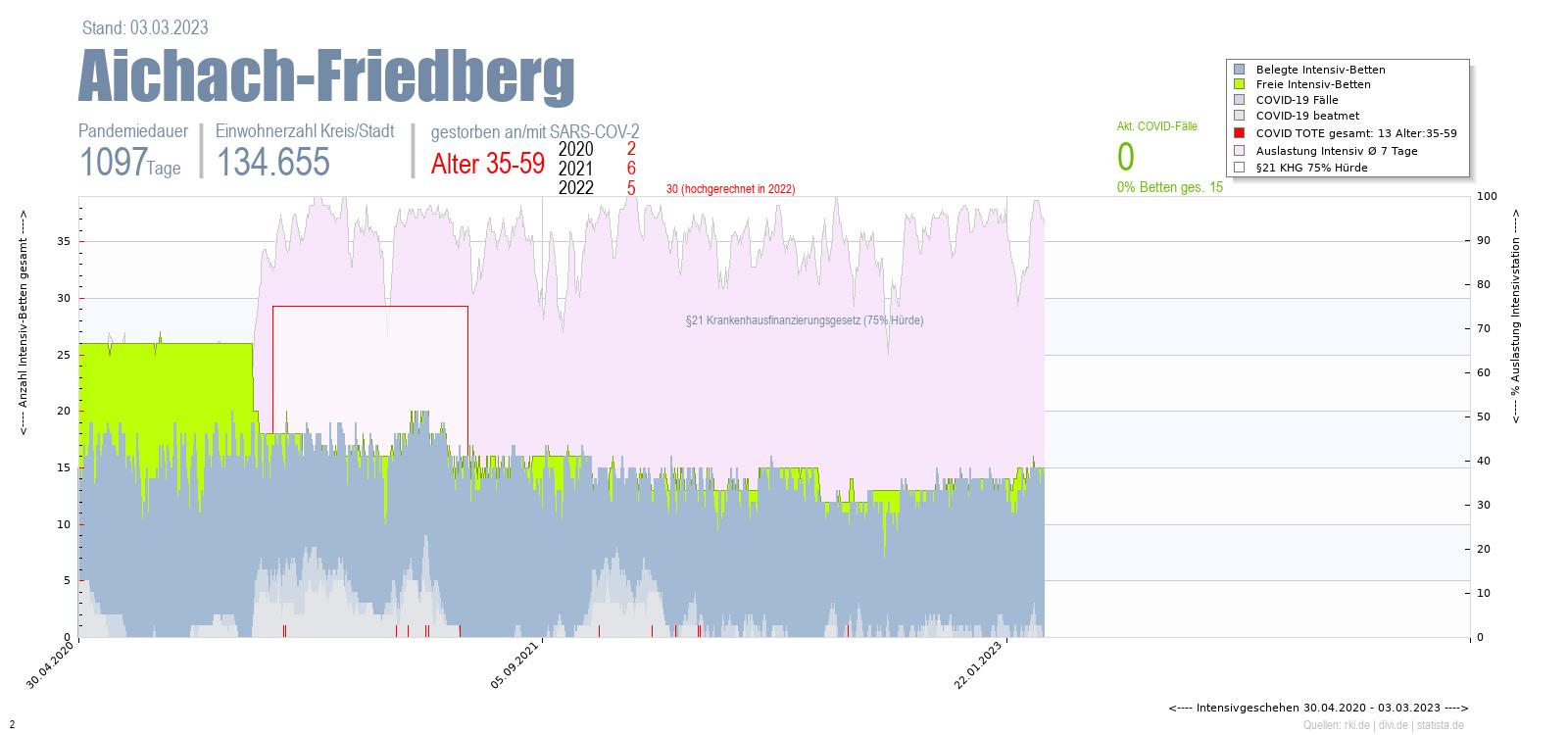 Intensivstation Auslastung Aichach-Friedberg Alter 0-4