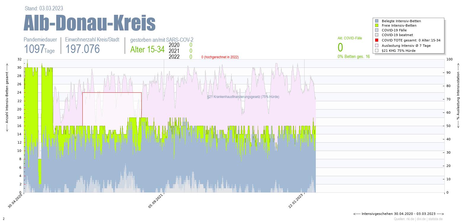 Intensivstation Auslastung Alb-Donau-Kreis Alter 0-4
