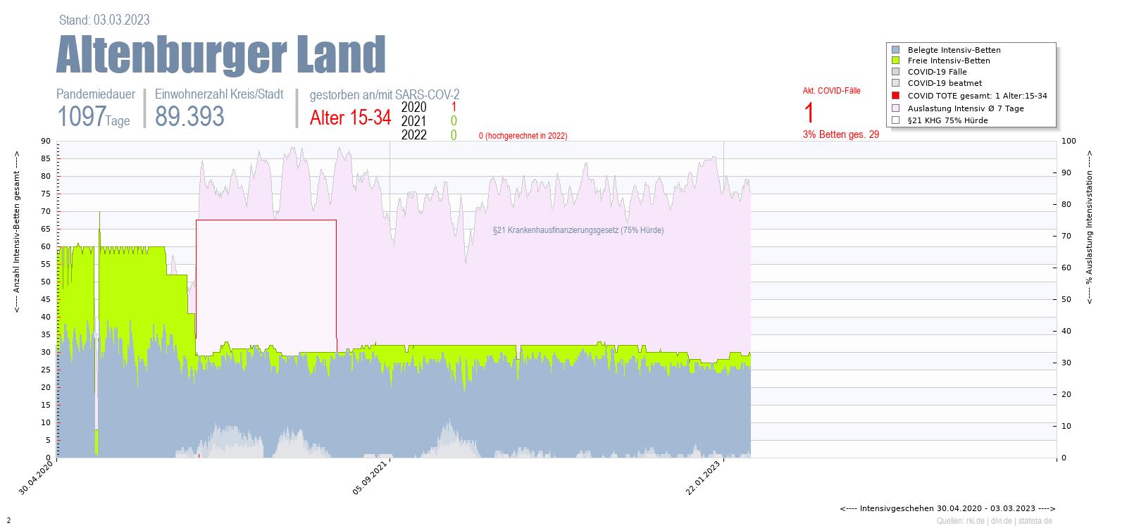 Intensivstation Auslastung Altenburger Land Alter 0-4