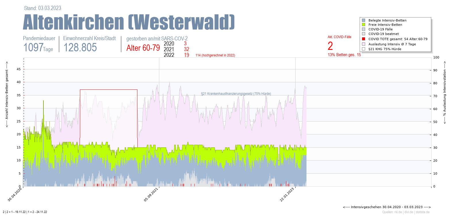 Intensivstation Auslastung Altenkirchen (Westerwald) Alter 0-4