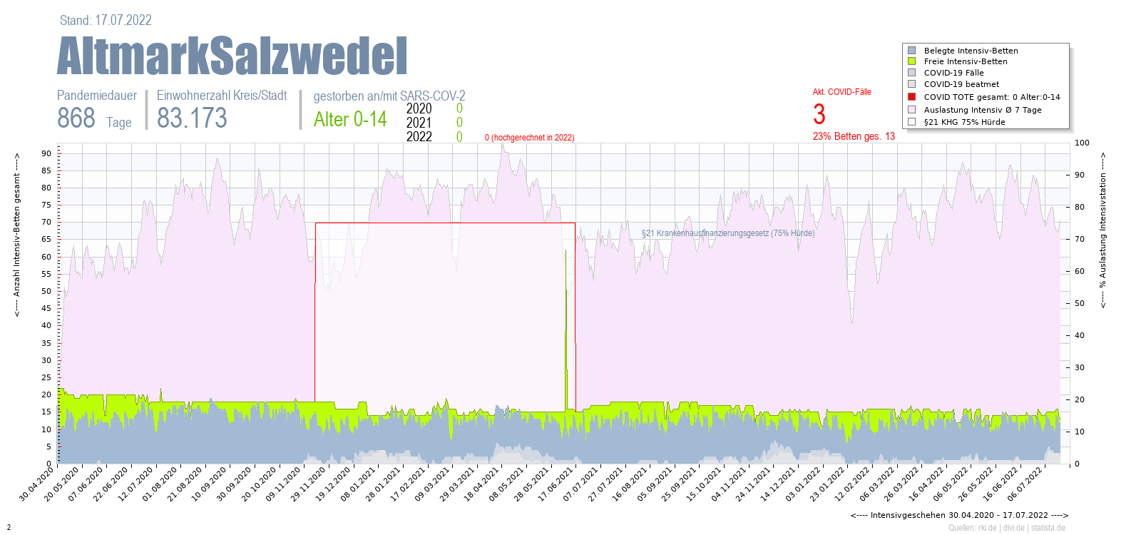 Intensivstation Auslastung AltmarkSalzwedel Alter 0-4