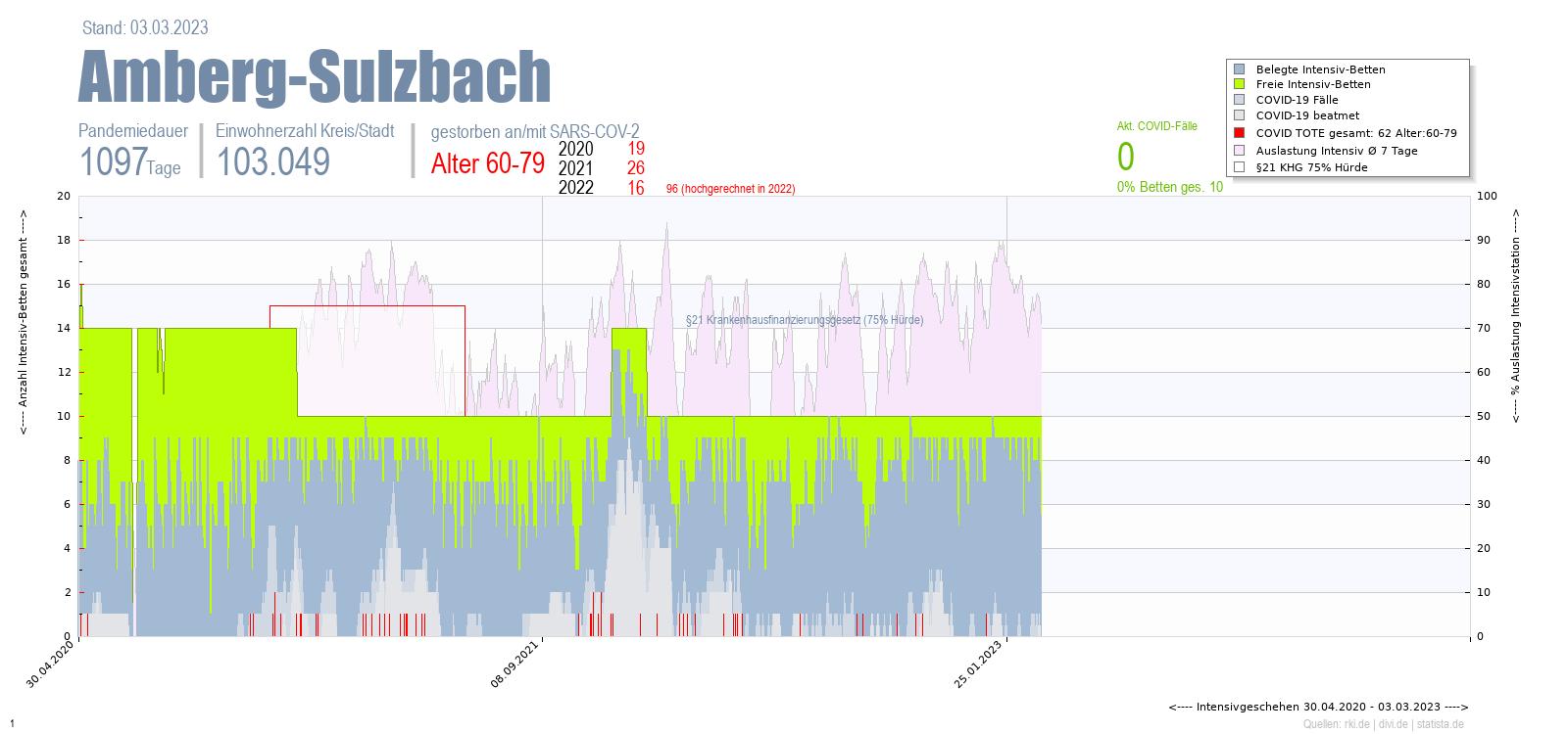 Intensivstation Auslastung Amberg-Sulzbach Alter 0-4