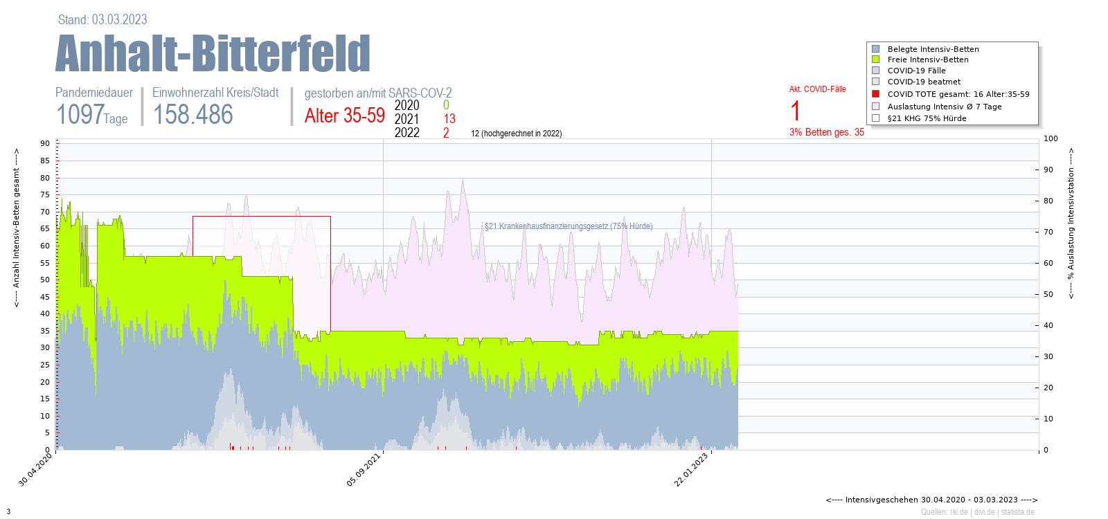 Intensivstation Auslastung Anhalt-Bitterfeld Alter 0-4