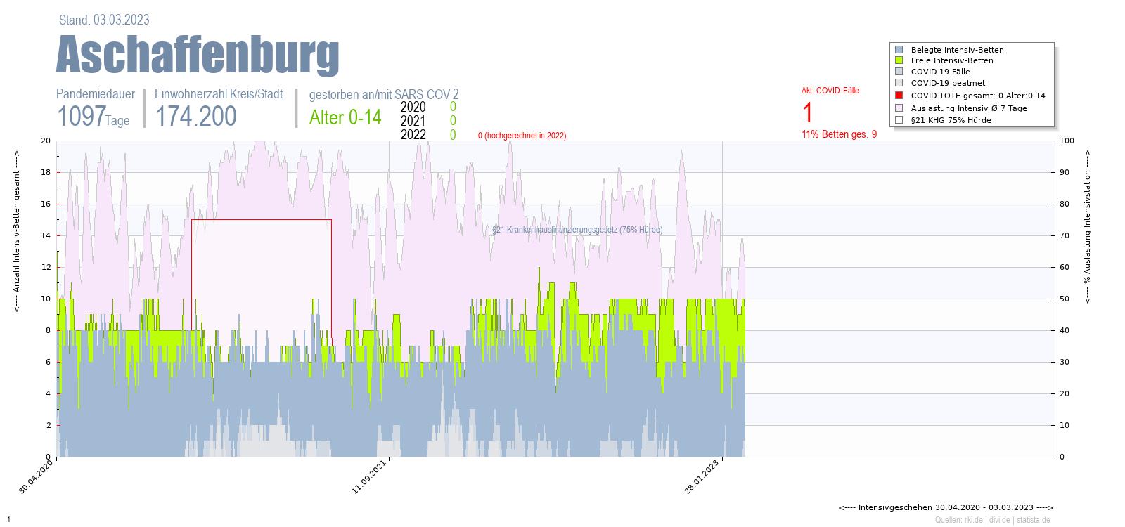Intensivstation Auslastung Aschaffenburg Alter 0-4