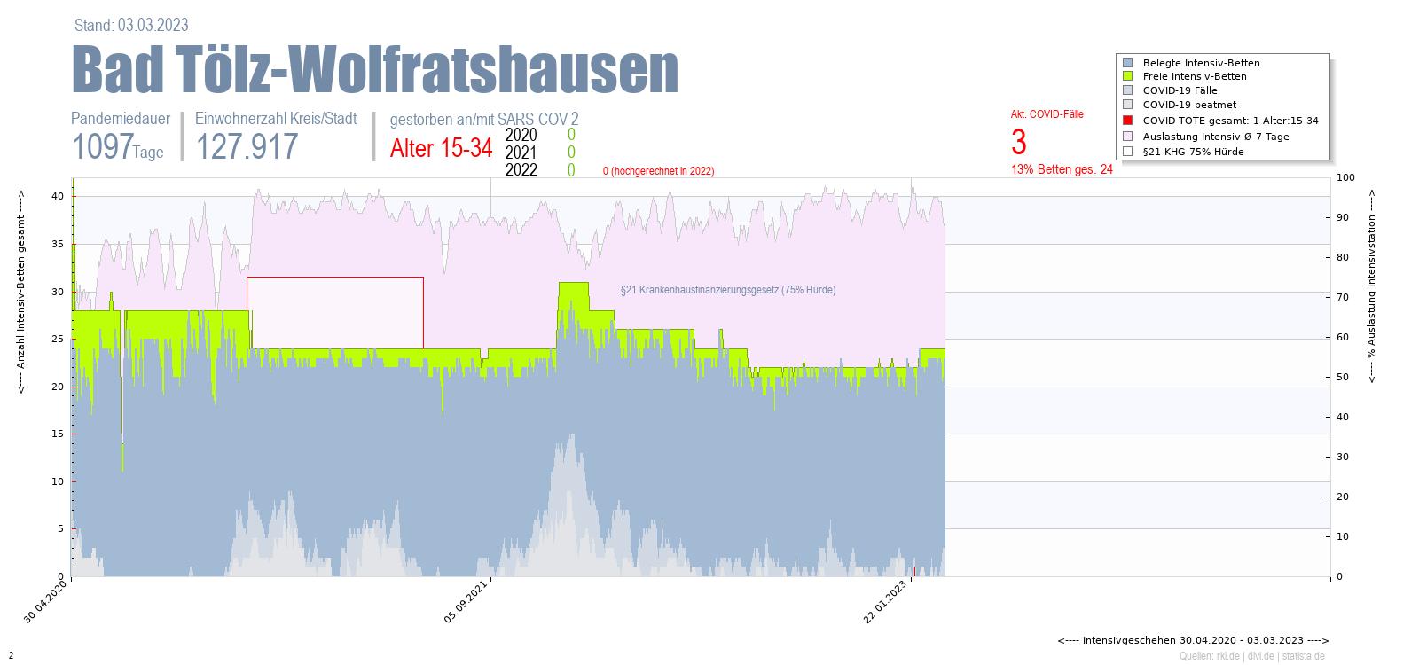 Intensivstation Auslastung Bad Tölz-Wolfratshausen Alter 0-4