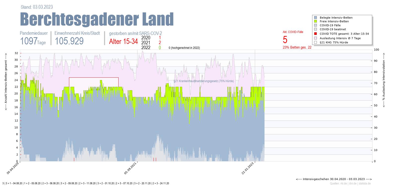 Intensivstation Auslastung Berchtesgadener Land Alter 0-4
