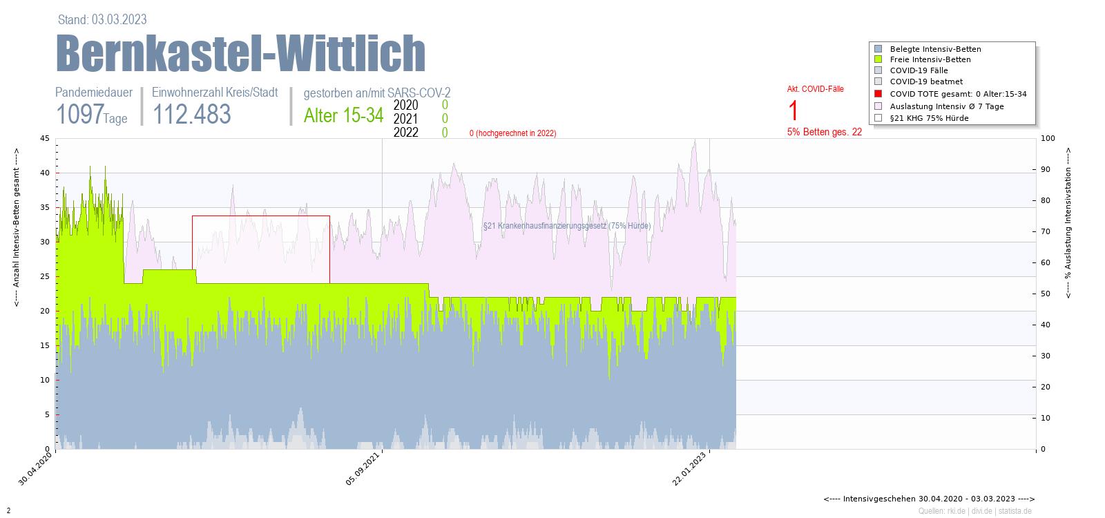 Intensivstation Auslastung Bernkastel-Wittlich Alter 0-4