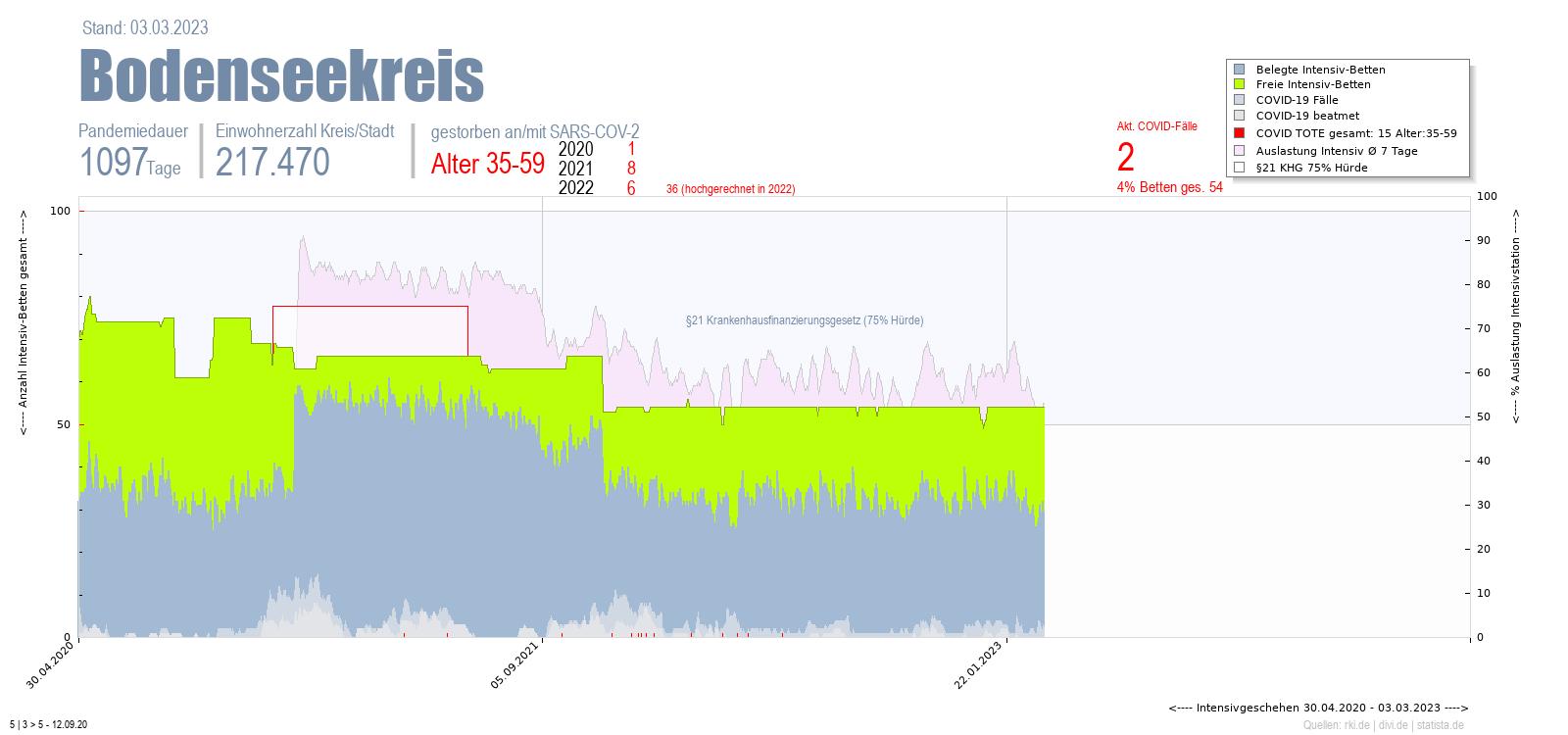 Intensivstation Auslastung Bodenseekreis Alter 0-4