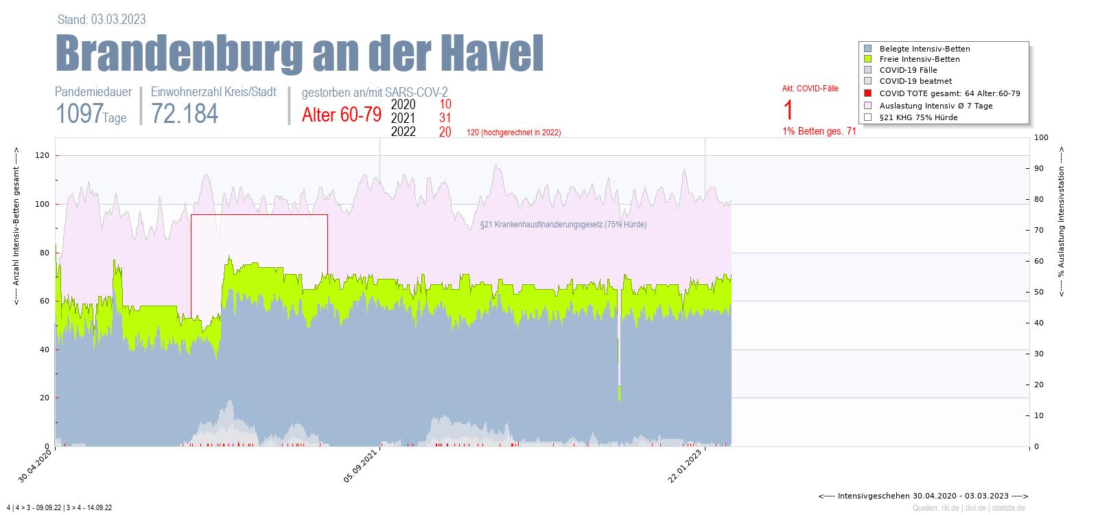 Intensivstation Auslastung Brandenburg an der Havel Alter 0-4