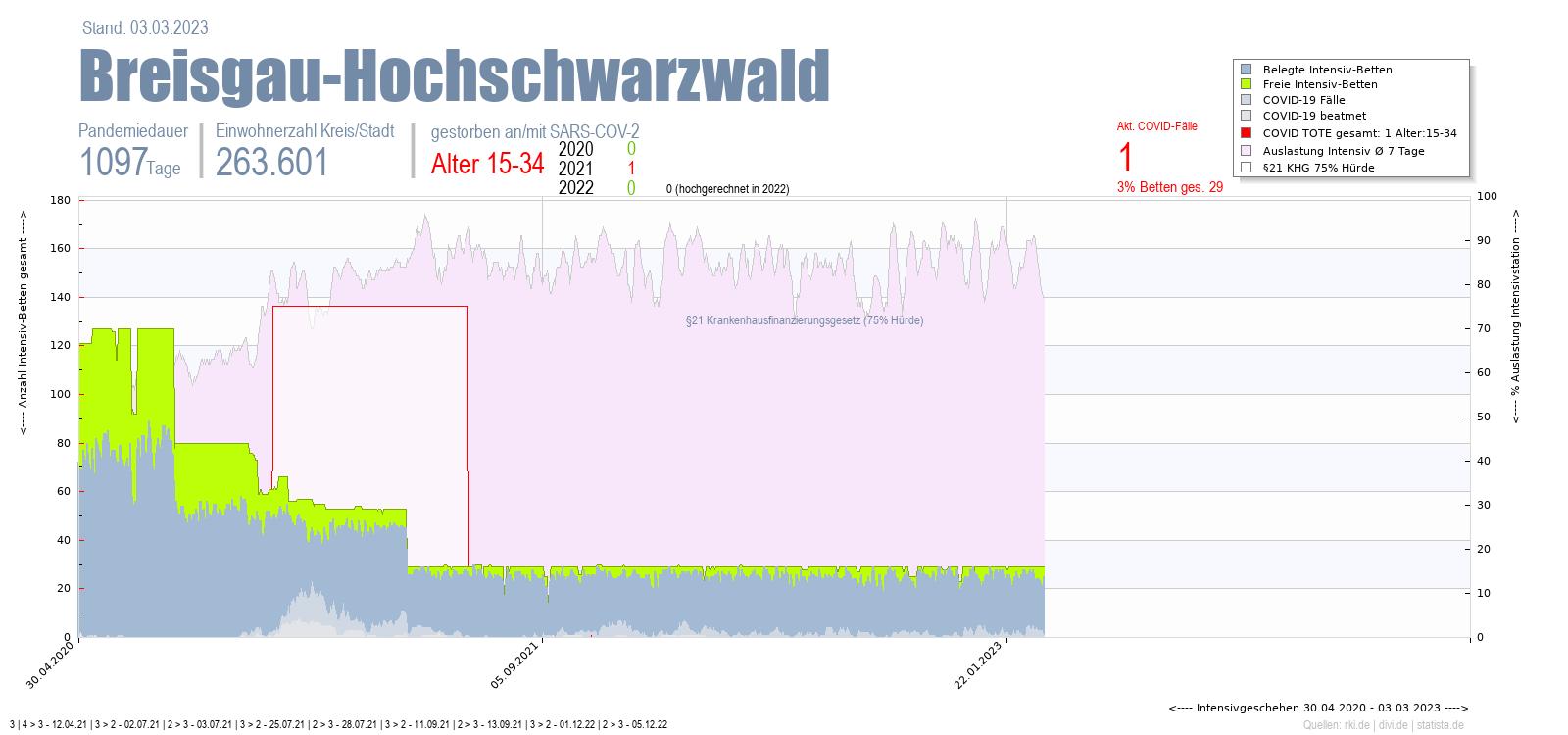 Intensivstation Auslastung Breisgau-Hochschwarzwald Alter 0-4