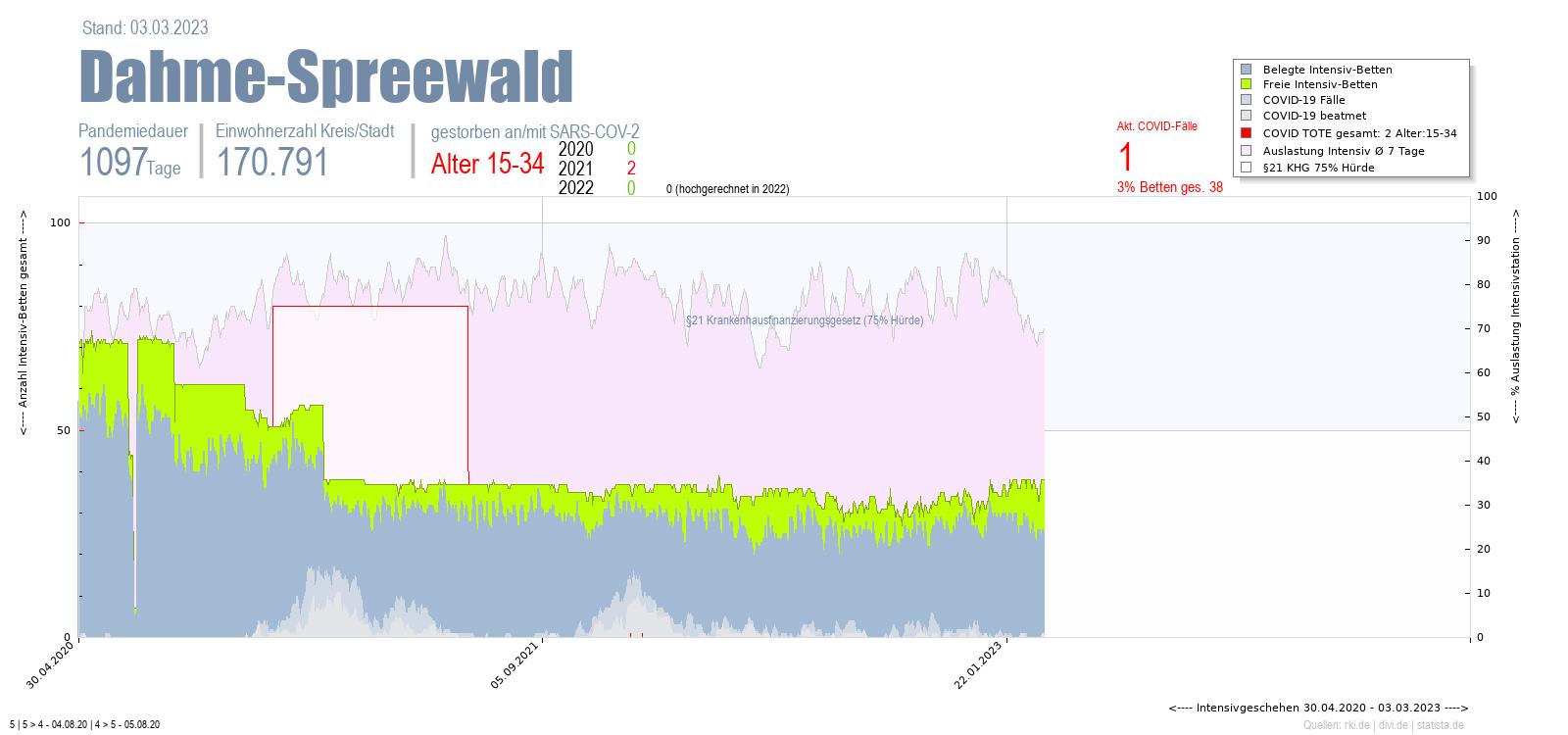 Intensivstation Auslastung Dahme-Spreewald Alter 0-4