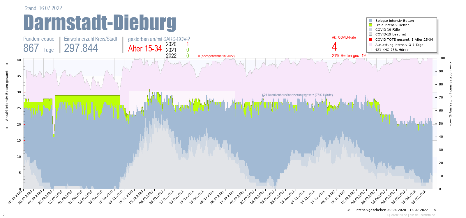 Intensivstation Auslastung Darmstadt-Dieburg Alter 0-4