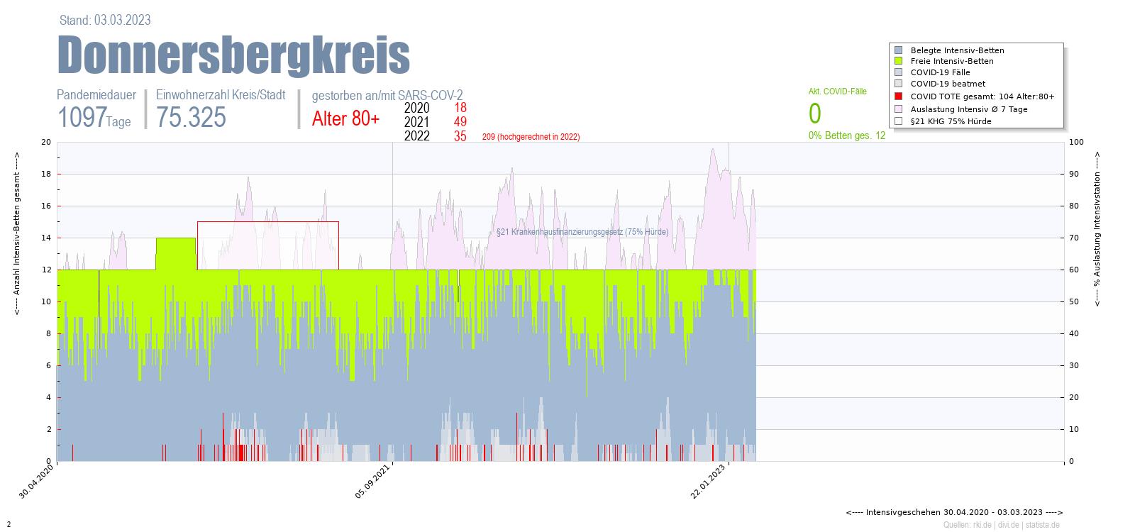 Intensivstation Auslastung Donnersbergkreis Alter 0-4