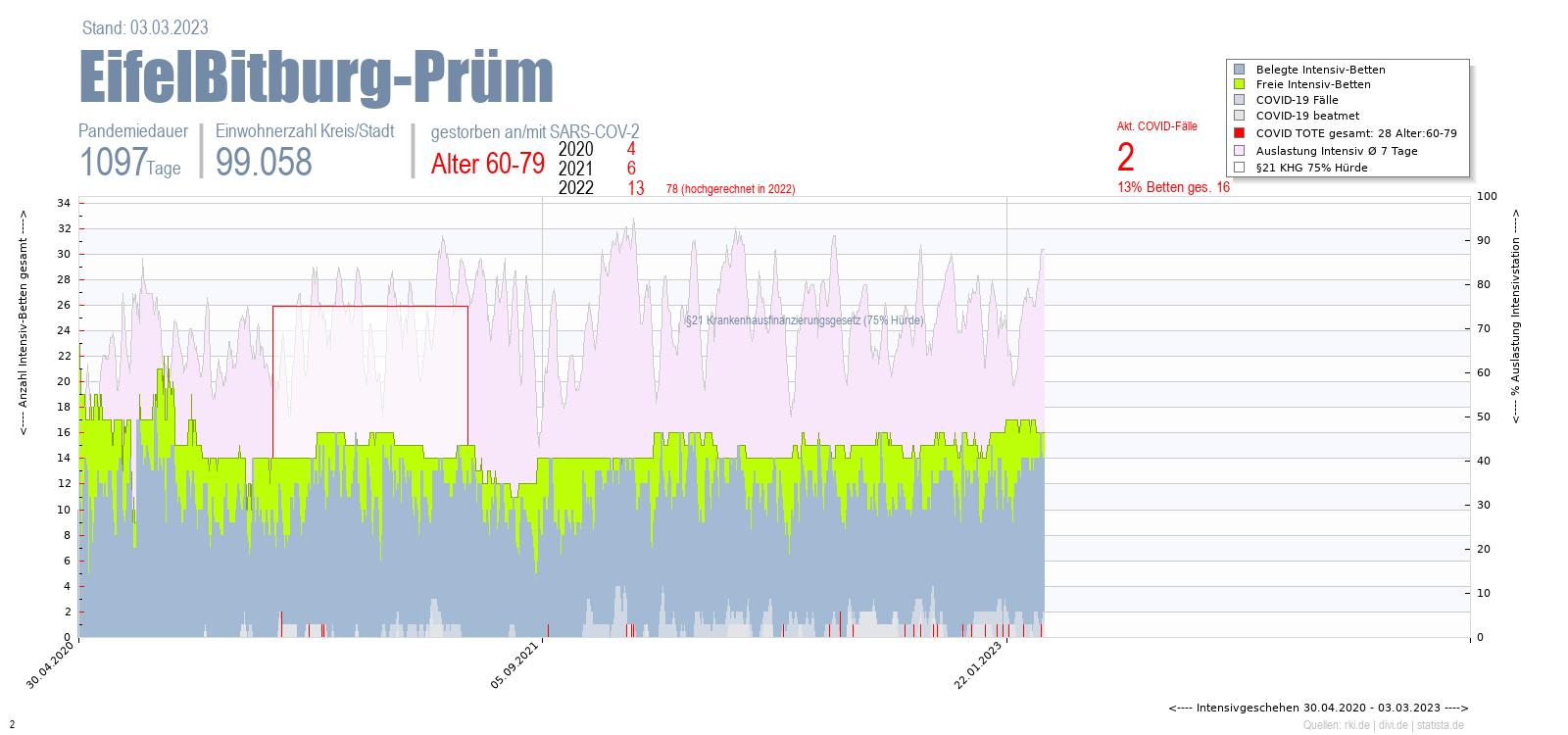 Intensivstation Auslastung EifelBitburg-Prüm Alter 0-4