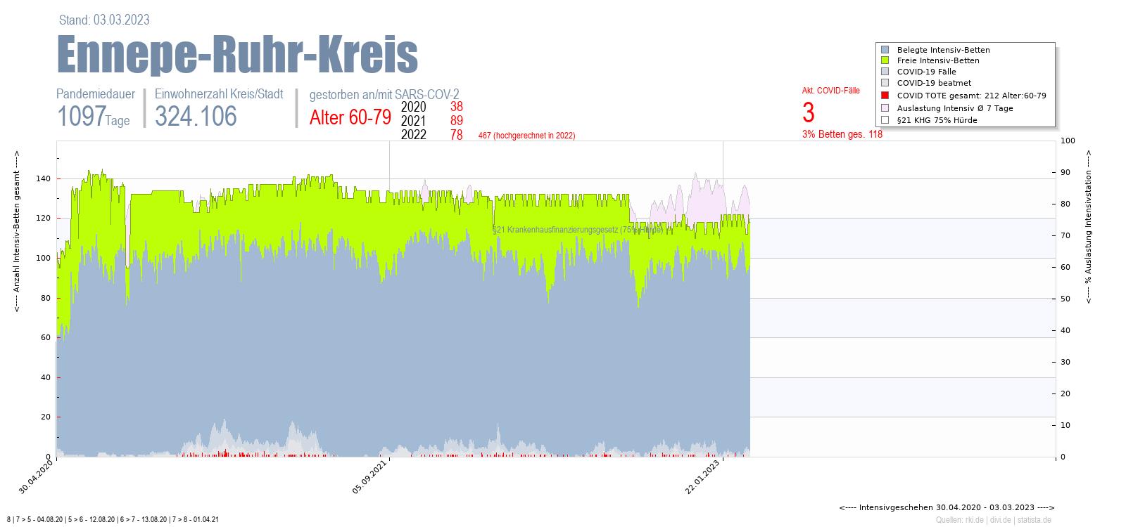 Intensivstation Auslastung Ennepe-Ruhr-Kreis Alter 0-4