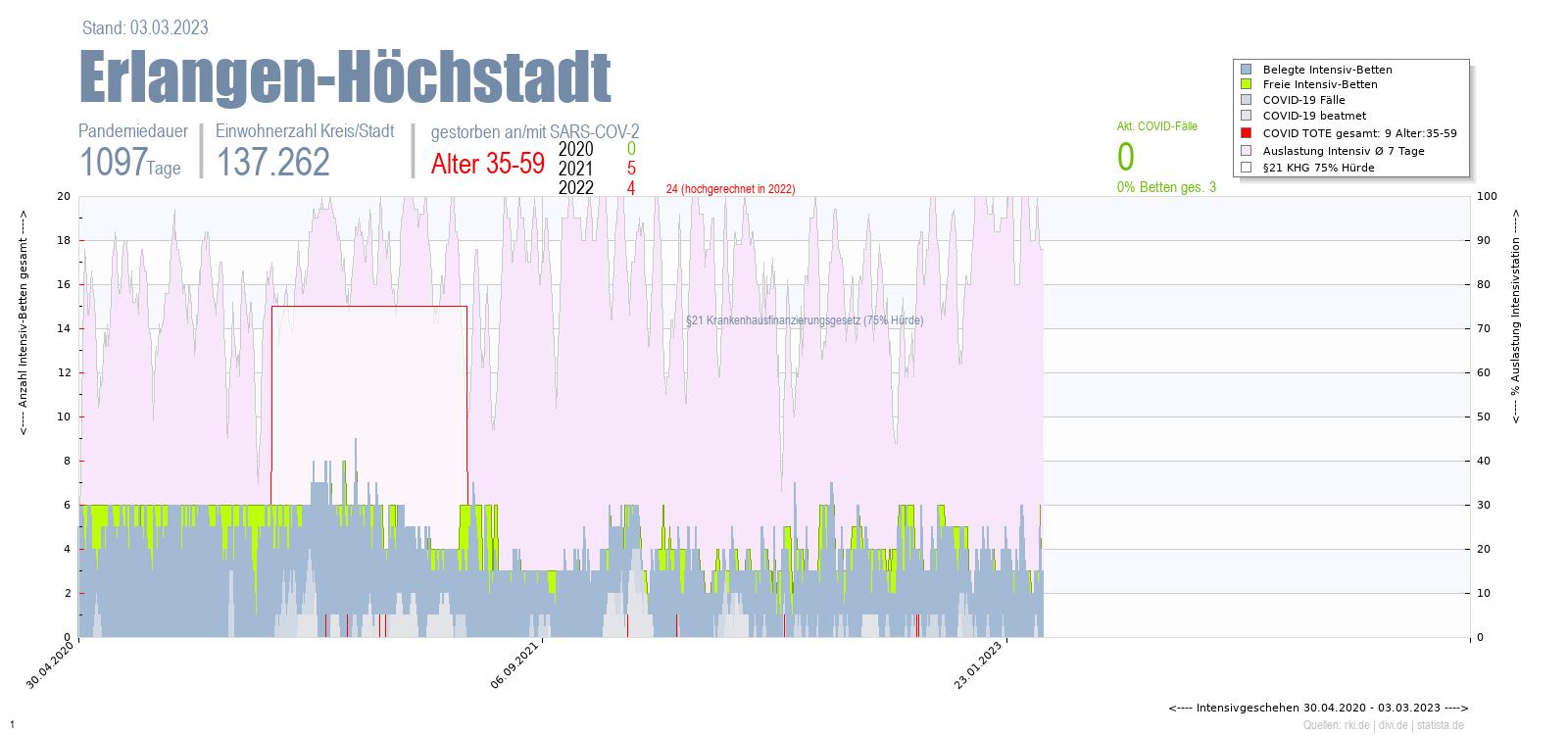 Intensivstation Auslastung Erlangen-Höchstadt Alter 0-4