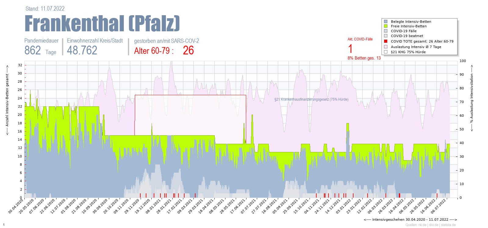 Intensivstation Auslastung Frankenthal (Pfalz) Alter 0-4