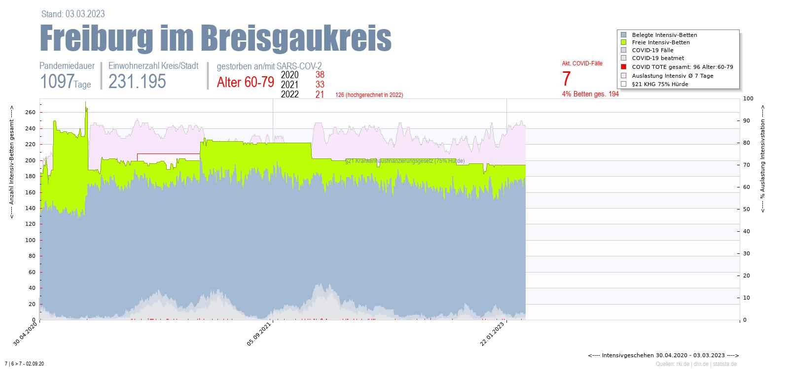 Intensivstation Auslastung Freiburg im Breisgaukreis Alter 0-4