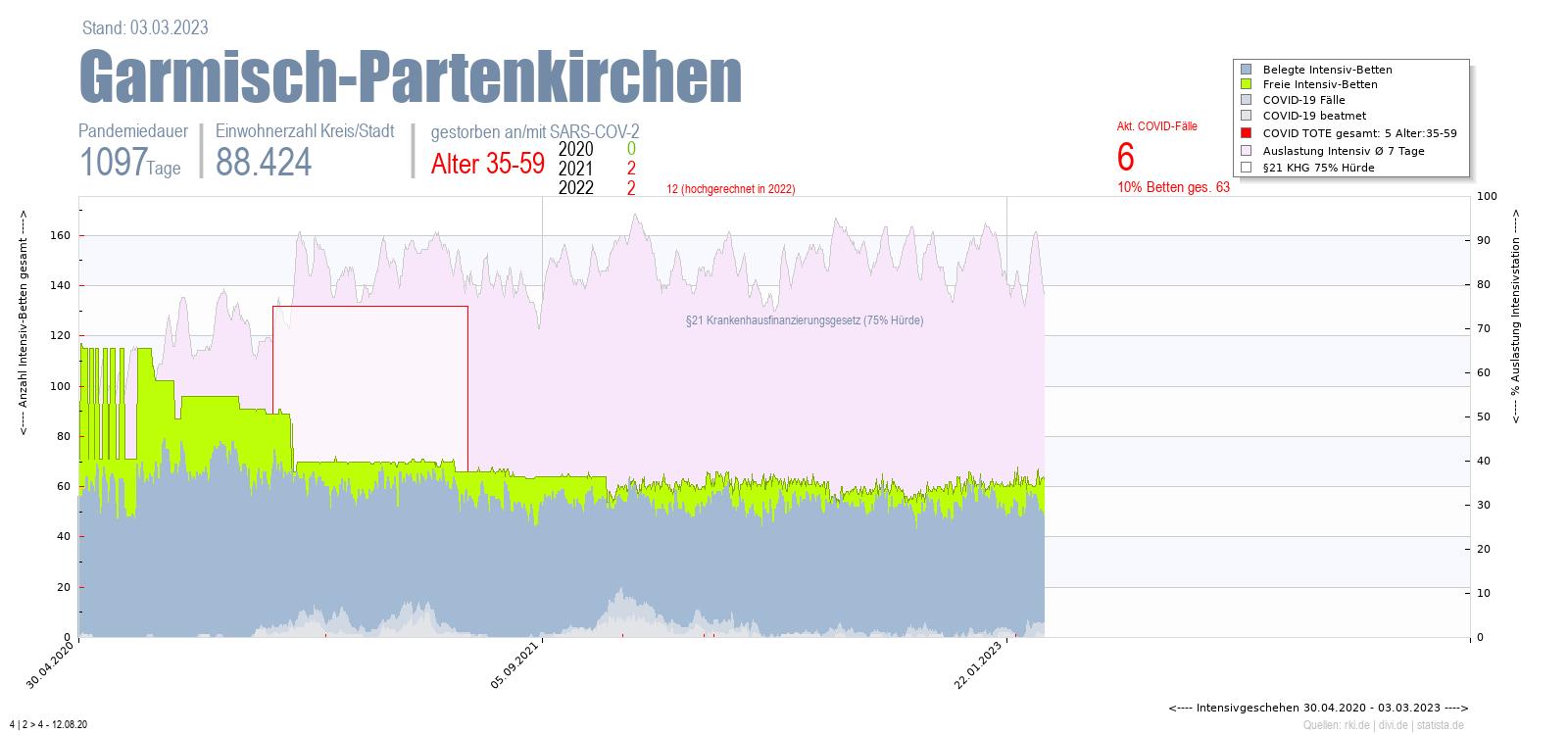 Intensivstation Auslastung Garmisch-Partenkirchen Alter 0-4