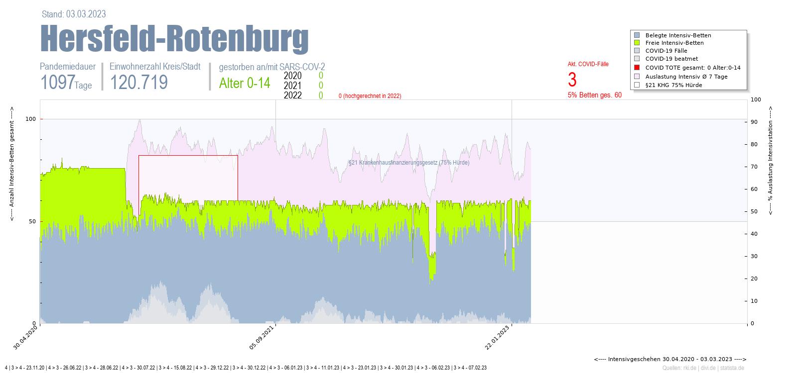 Intensivstation Auslastung Hersfeld-Rotenburg Alter 0-4