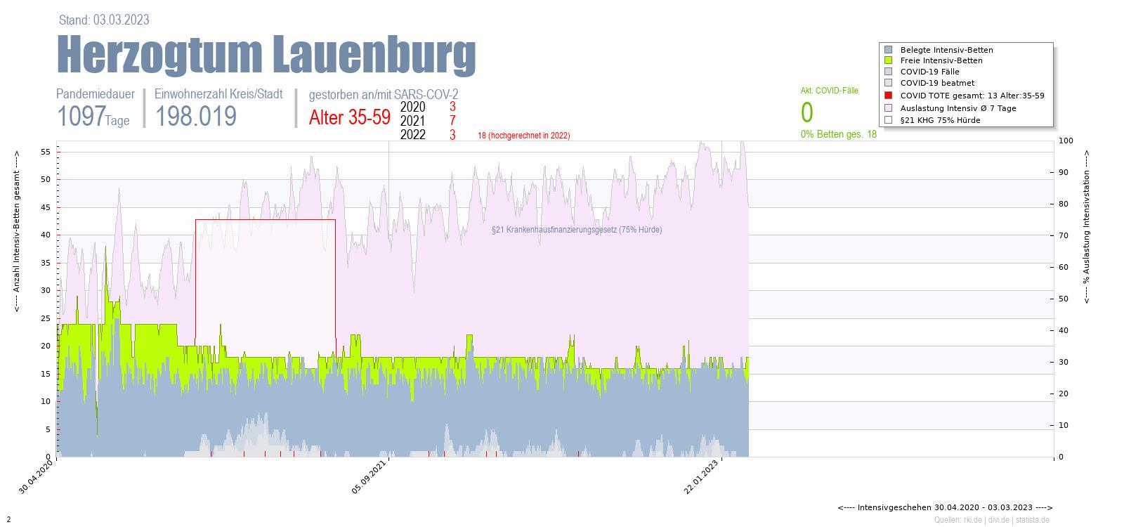 Intensivstation Auslastung Herzogtum Lauenburg Alter 0-4