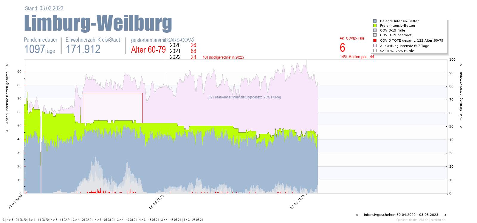 Intensivstation Auslastung Limburg-Weilburg Alter 0-4