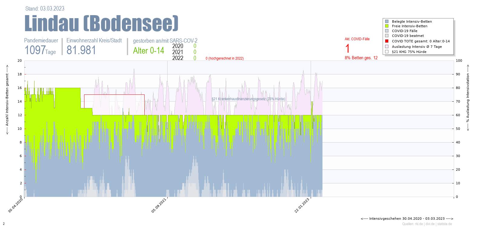 Intensivstation Auslastung Lindau (Bodensee) Alter 0-4