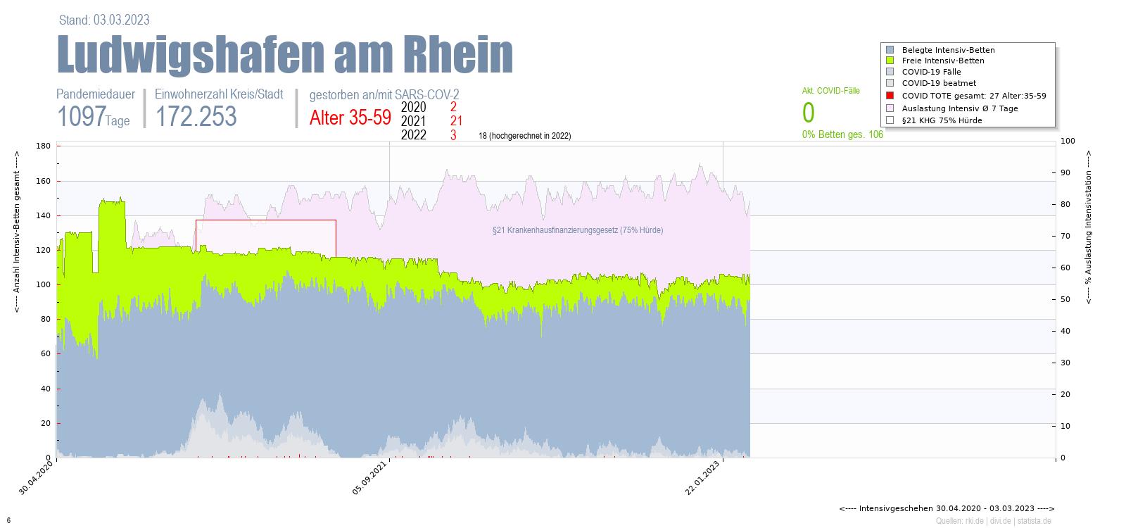 Intensivstation Auslastung Ludwigshafen am Rhein Alter 0-4