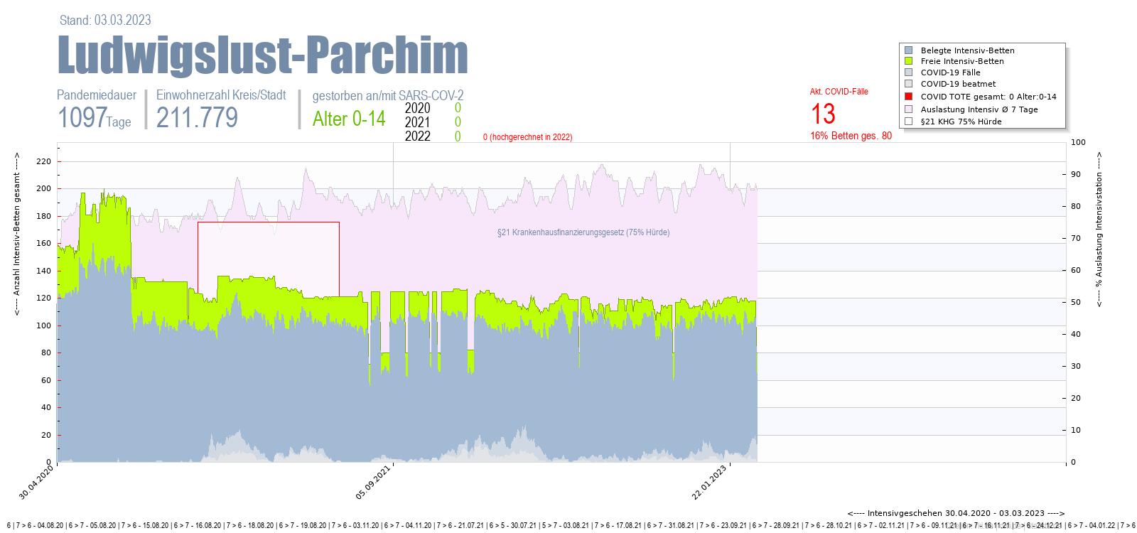 Intensivstation Auslastung Ludwigslust-Parchim Alter 0-4