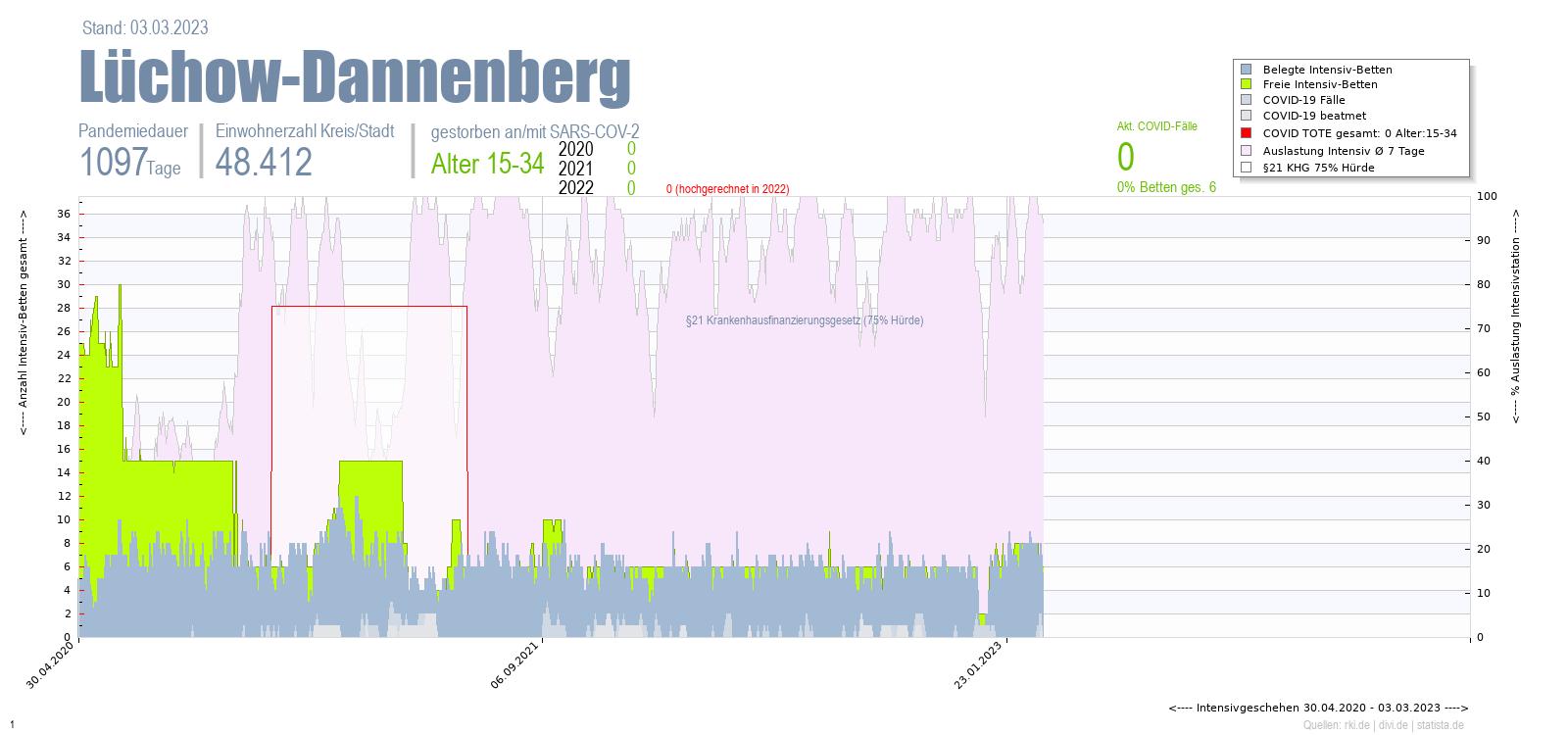Intensivstation Auslastung Lüchow-Dannenberg Alter 0-4