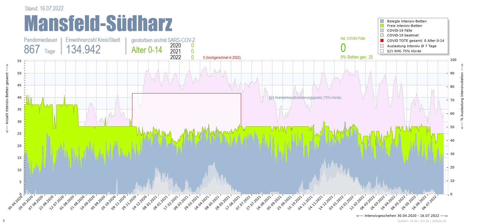 Intensivstation Auslastung Mansfeld-Südharz Alter 0-4