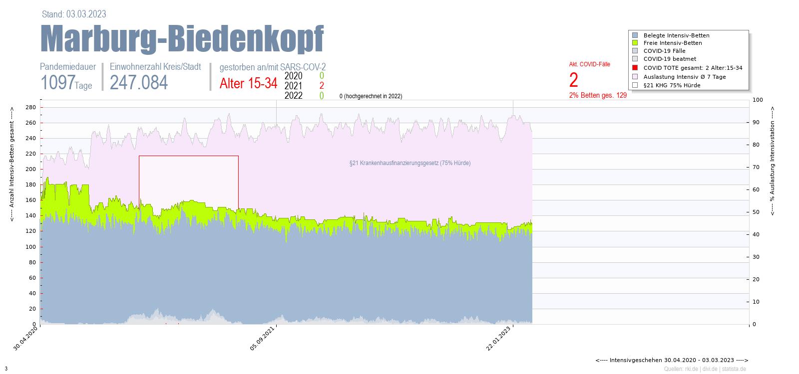 Intensivstation Auslastung Marburg-Biedenkopf Alter 0-4