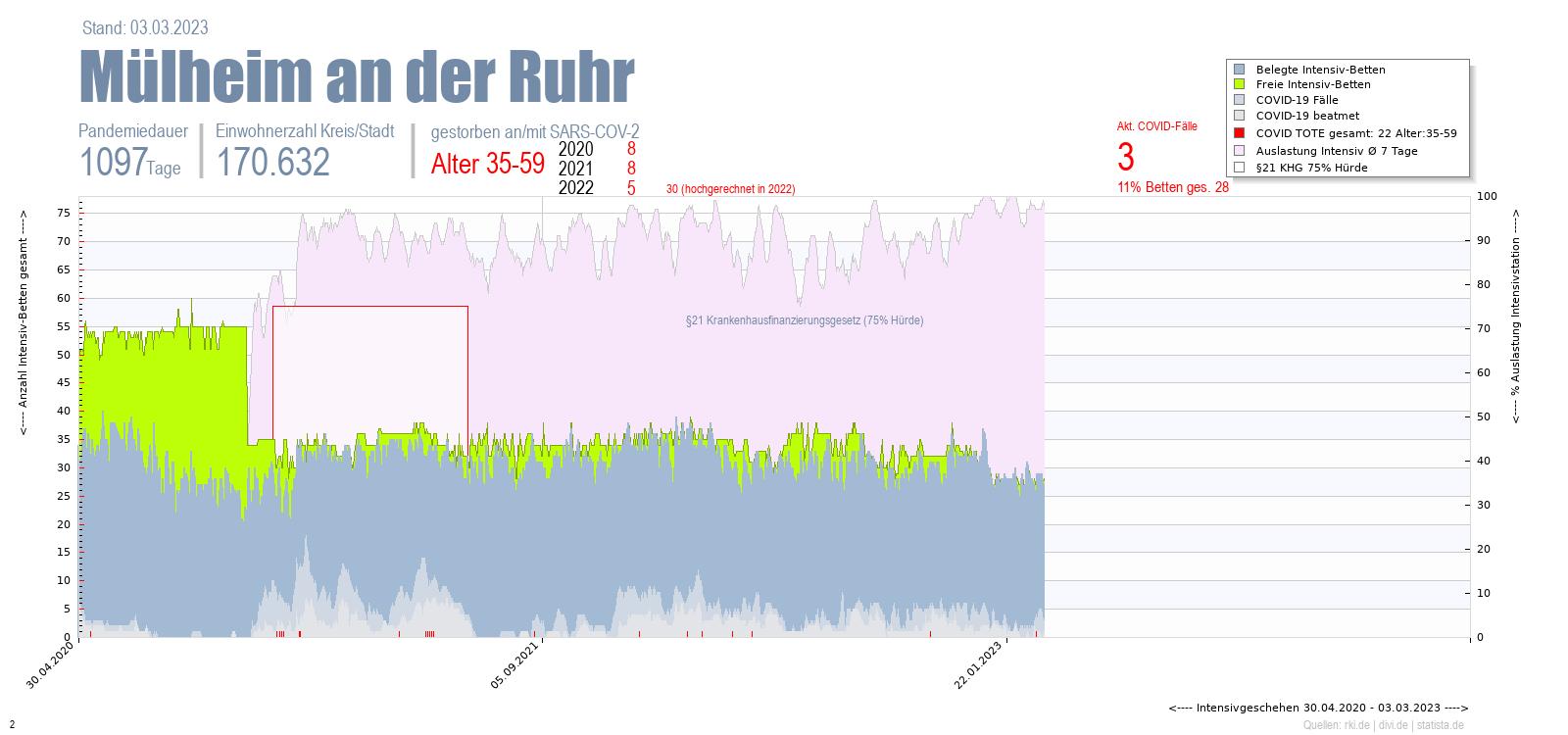 Intensivstation Auslastung Mülheim an der Ruhr Alter 0-4