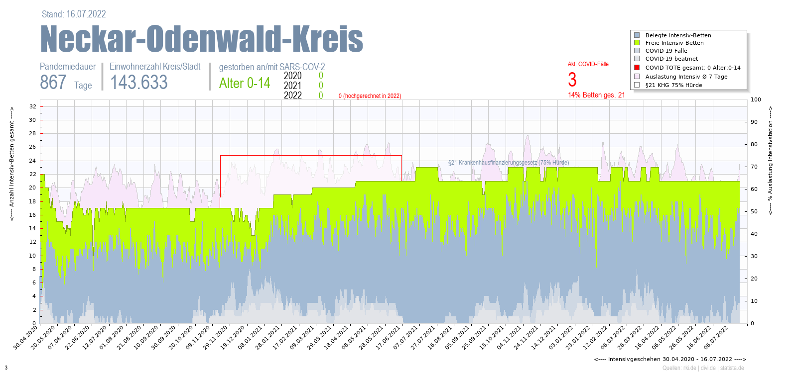 Intensivstation Auslastung Neckar-Odenwald-Kreis Alter 0-4