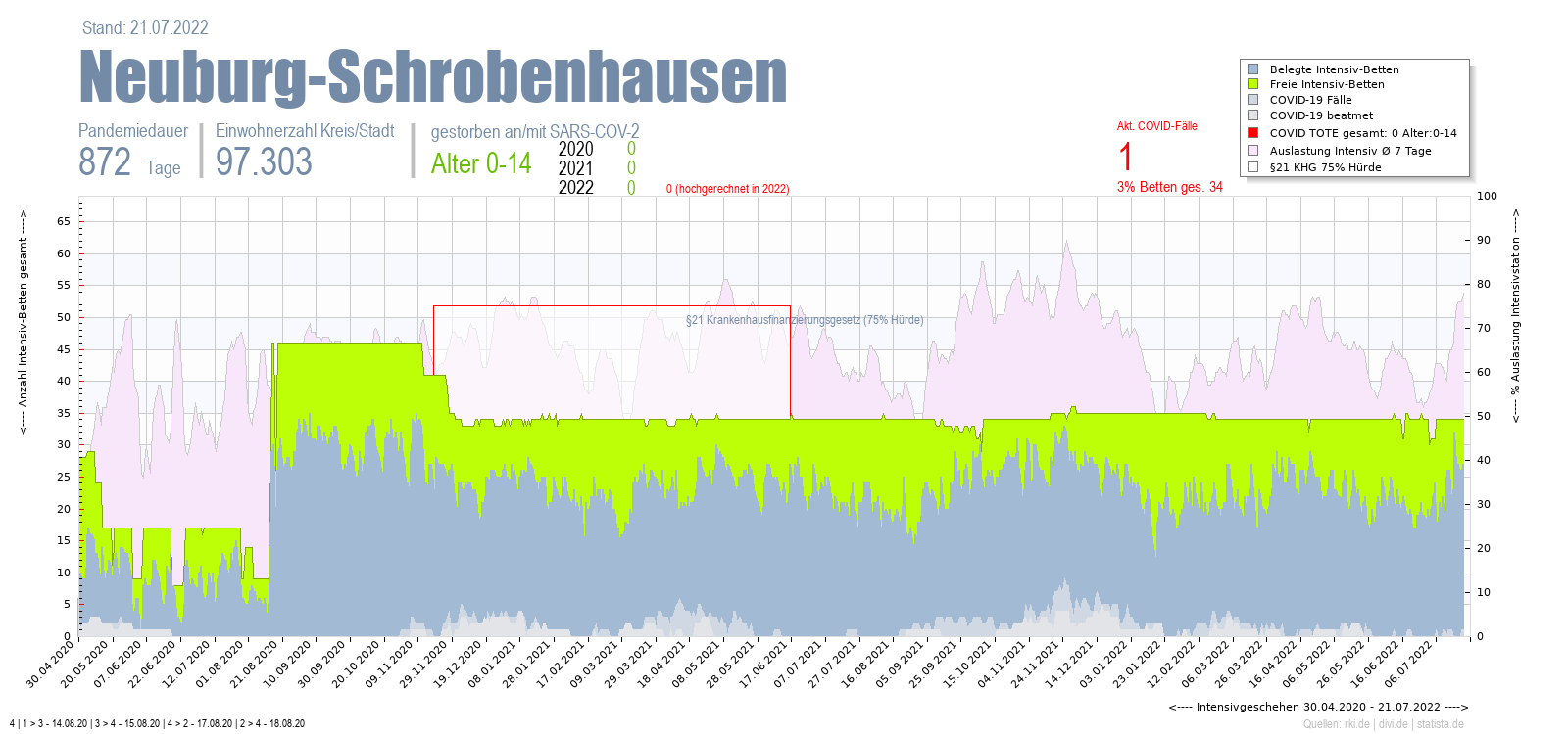 Intensivstation Auslastung Neuburg-Schrobenhausen Alter 0-4
