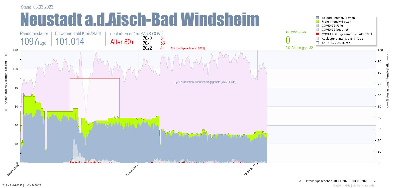 Intensivstation Auslastung Neustadt a.d.Aisch-Bad Windsheim Alter 0-4