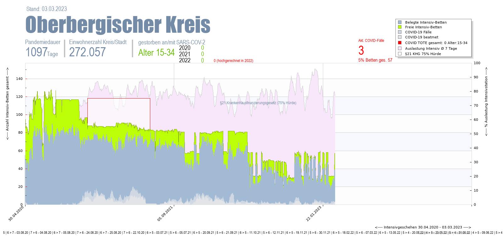 Intensivstation Auslastung Oberbergischer Kreis Alter 0-4