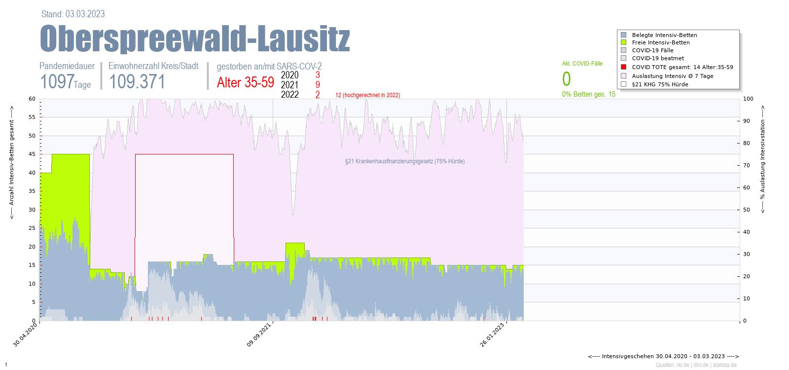 Intensivstation Auslastung Oberspreewald-Lausitz Alter 0-4