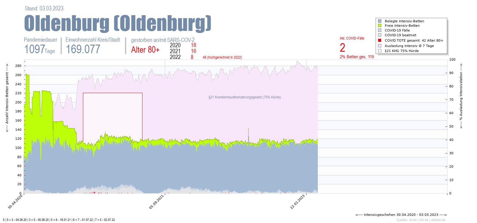 Intensivstation Auslastung Oldenburg (Oldenburg) Alter 0-4