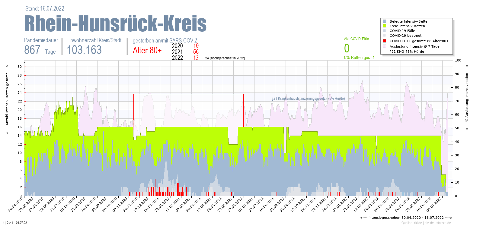 Intensivstation Auslastung Rhein-Hunsrück-Kreis Alter 0-4