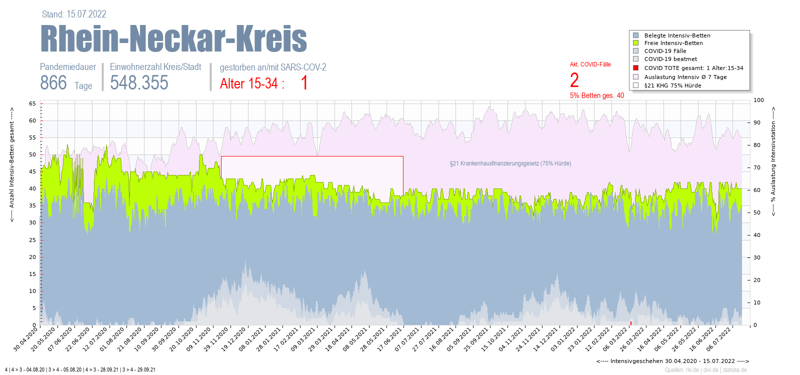Intensivstation Auslastung Rhein-Neckar-Kreis Alter 0-4