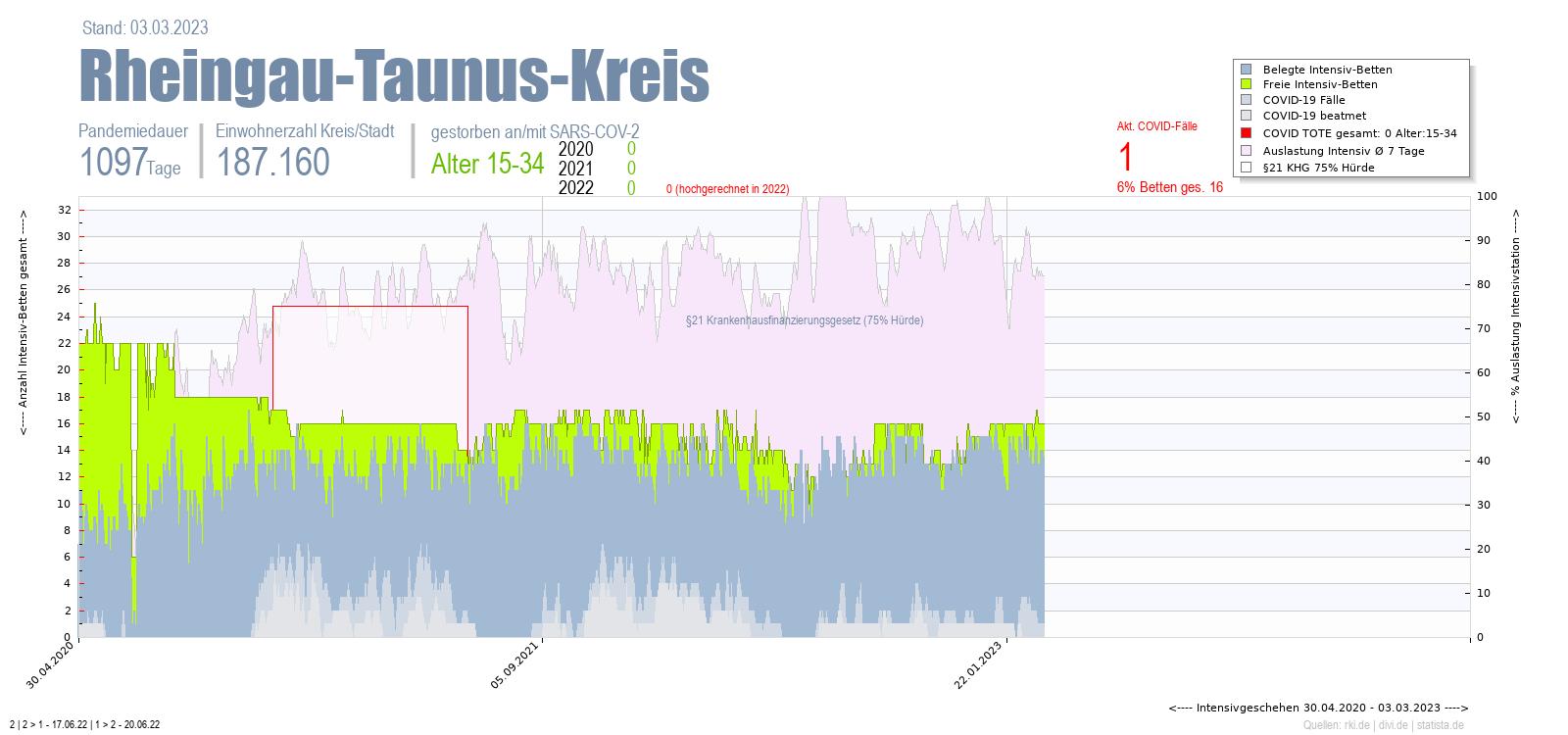 Intensivstation Auslastung Rheingau-Taunus-Kreis Alter 0-4