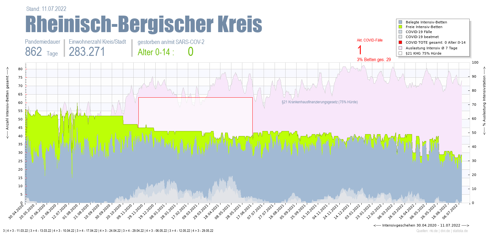 Intensivstation Auslastung Rheinisch-Bergischer Kreis Alter 0-4