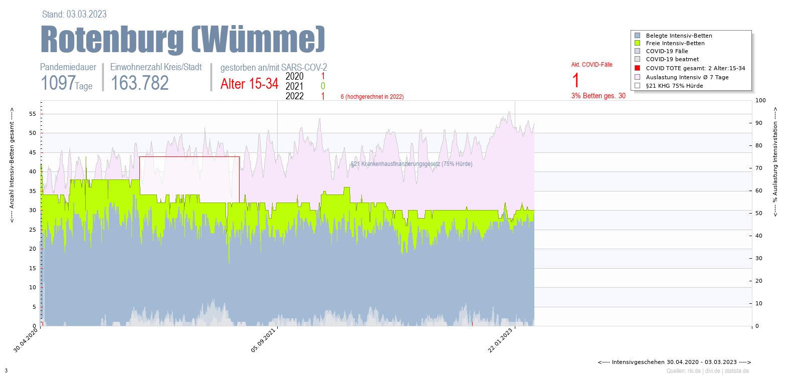 Intensivstation Auslastung Rotenburg (Wümme) Alter 0-4