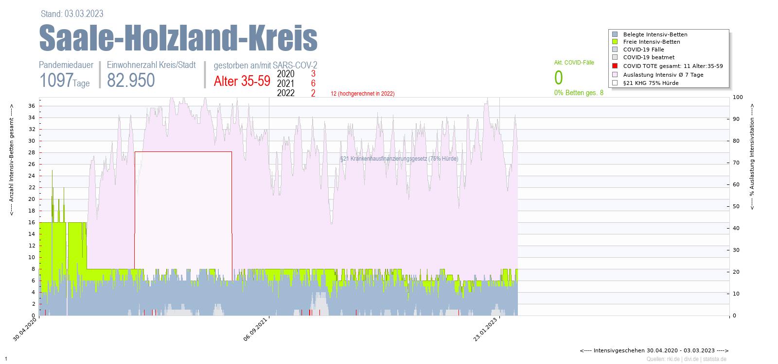Intensivstation Auslastung Saale-Holzland-Kreis Alter 0-4