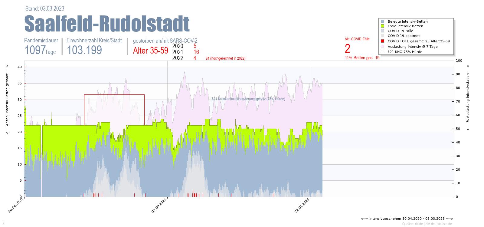 Intensivstation Auslastung Saalfeld-Rudolstadt Alter 0-4