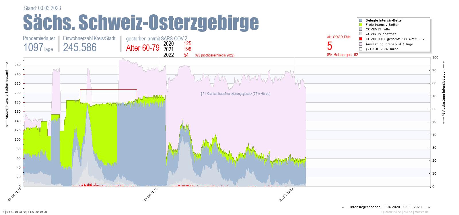 Intensivstation Auslastung Sächs. Schweiz-Osterzgebirge Alter 0-4