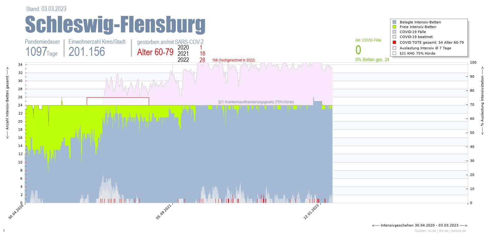 Intensivstation Auslastung Schleswig-Flensburg Alter 0-4