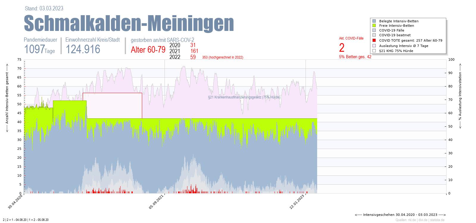 Intensivstation Auslastung Schmalkalden-Meiningen Alter 0-4