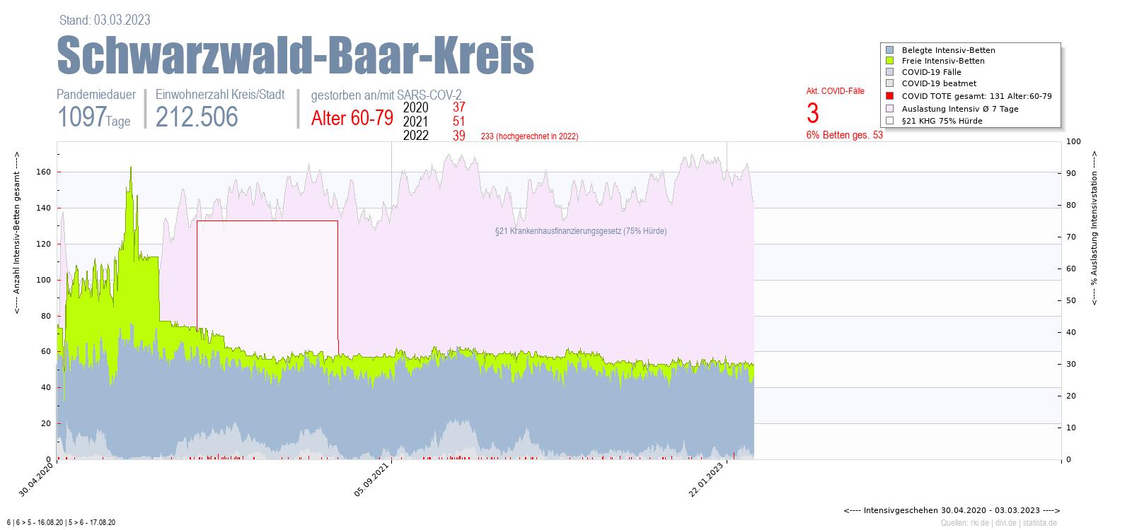 Intensivstation Auslastung Schwarzwald-Baar-Kreis Alter 0-4